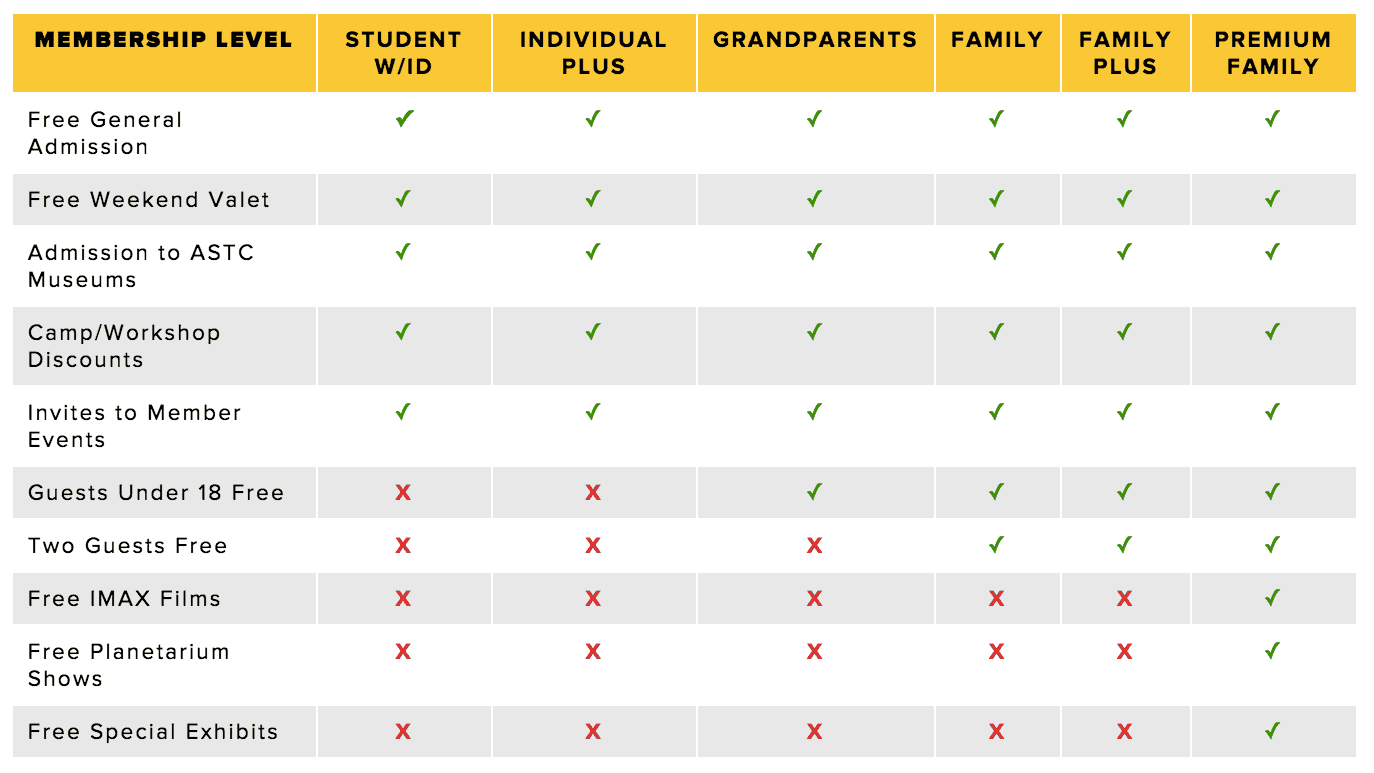 A table explaining multiple levels of benefits.